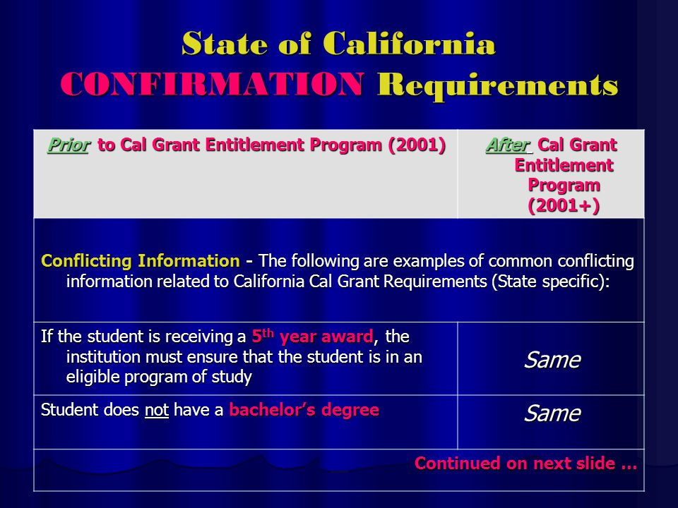State of California CONFIRMATION Requirements Prior to Cal Grant Entitlement Program (2001) After Cal Grant Entitlement Program (2001+) Conflicting Information - The following are examples of common conflicting information related to California Cal Grant Requirements (State specific): If the student is receiving a 5 th year award, the institution must ensure that the student is in an eligible program of study Same Student does not have a bachelors degree Same Continued on next slide …
