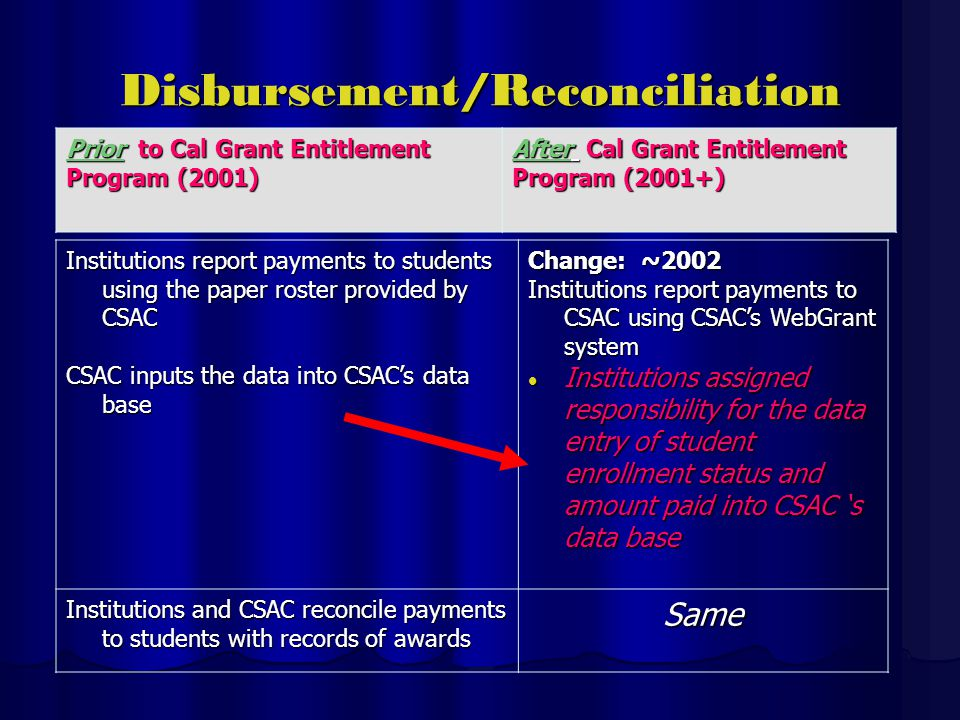 Disbursement/Reconciliation Institutions report payments to students using the paper roster provided by CSAC CSAC inputs the data into CSACs data base Change: ~2002 Institutions report payments to CSAC using CSACs WebGrant system Institutions assigned responsibility for the data entry of student enrollment status and amount paid into CSAC s data base Institutions assigned responsibility for the data entry of student enrollment status and amount paid into CSAC s data base Institutions and CSAC reconcile payments to students with records of awards Same Prior to Cal Grant Entitlement Program (2001) After Cal Grant Entitlement Program (2001+)
