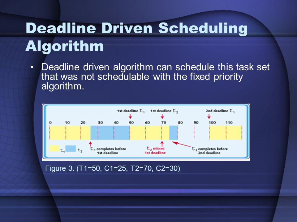 Deadline Driven Scheduling Algorithm Figure 3. (T1=50, C1=25, T2=70, C2=30) Deadline driven algorithm can schedule this task set that was not schedula