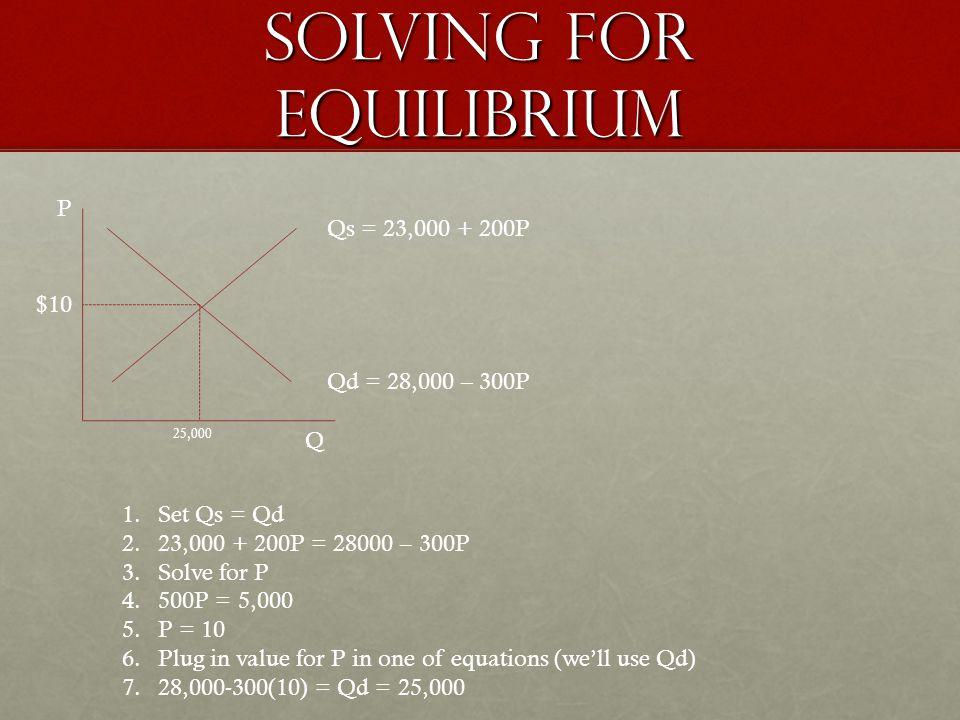 Solving for equilibrium P Q Qd = 28,000 – 300P Qs = 23,000 + 200P 1.Set Qs = Qd 2.23,000 + 200P = 28000 – 300P 3.Solve for P 4.500P = 5,000 5.P = 10 6.Plug in value for P in one of equations (well use Qd) 7.28,000-300(10) = Qd = 25,000 $10 25,000
