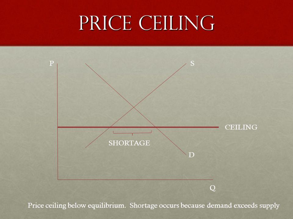 Price ceiling P Q CEILING S D SHORTAGE Price ceiling below equilibrium.