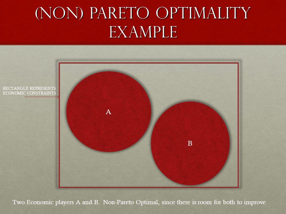 (non) Pareto optimality EXAMPLE RECTANGLE REPRESENTS ECONOMIC CONSTRAINTS A B Two Economic players A and B.