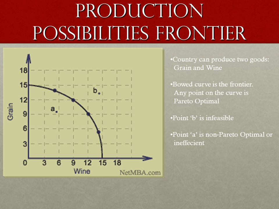 Production Possibilities frontier Country can produce two goods: Grain and Wine Bowed curve is the frontier.