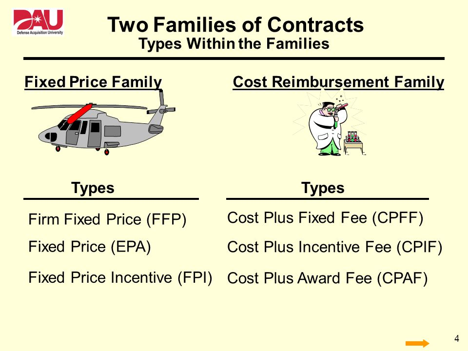 4 Cost Reimbursement Family Fixed Price Family Types Within the Families Firm Fixed Price (FFP) Fixed Price (EPA) Fixed Price Incentive (FPI) Types Co