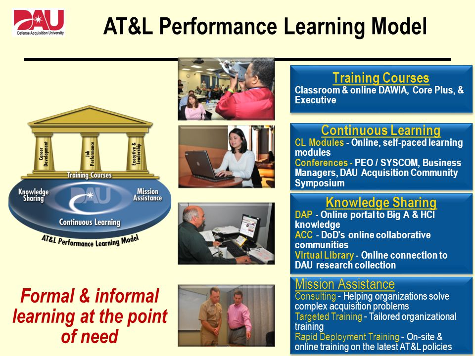 AT&L Performance Learning Model Knowledge Sharing DAP - Online portal to Big A & HCI knowledge ACC - DoD's online collaborative communities Virtual Li