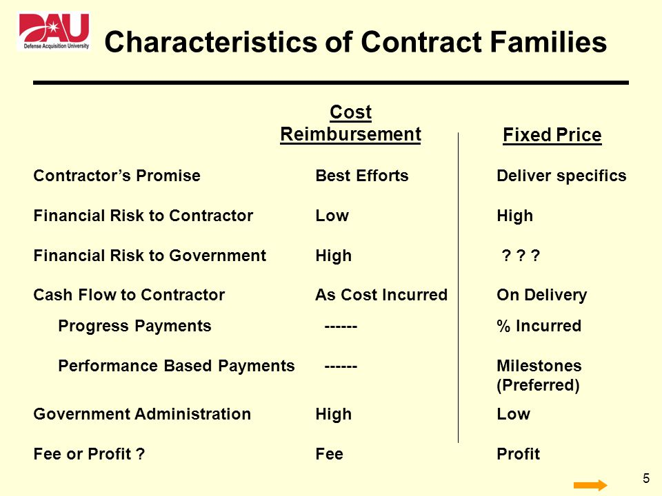 5 Fixed Price Contractors PromiseBest EffortsDeliver specifics Financial Risk to ContractorLowHigh Financial Risk to GovernmentHigh ? ? ? Cash Flow to