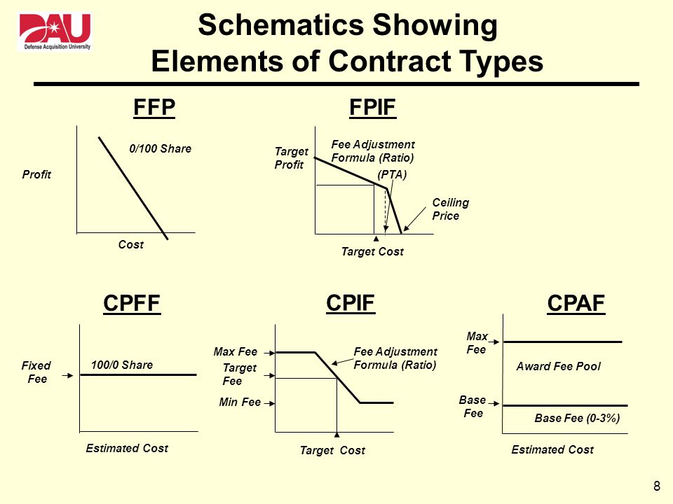 8 Schematics Showing Elements of Contract Types Cost Profit 0/100 Share FFP (PTA) Ceiling Price Target Profit Fee Adjustment Formula (Ratio) FPIF Targ