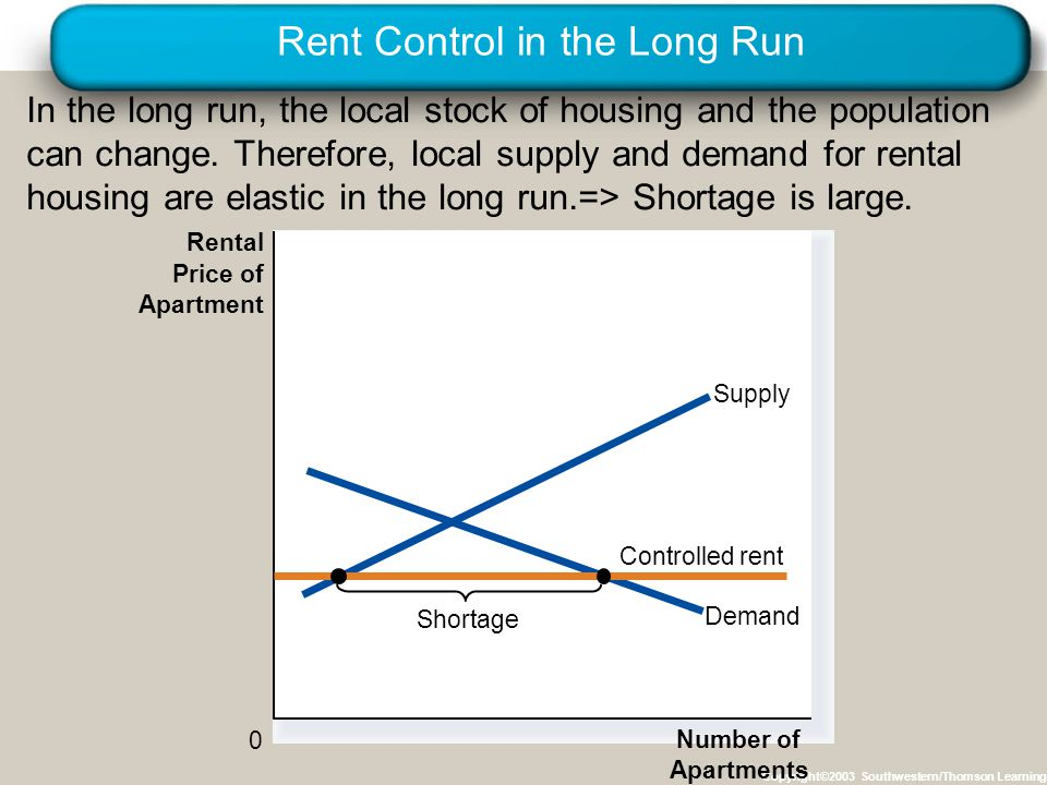 Rent Control in the Long Run Copyright©2003 Southwestern/Thomson Learning In the long run, the local stock of housing and the population can change. T