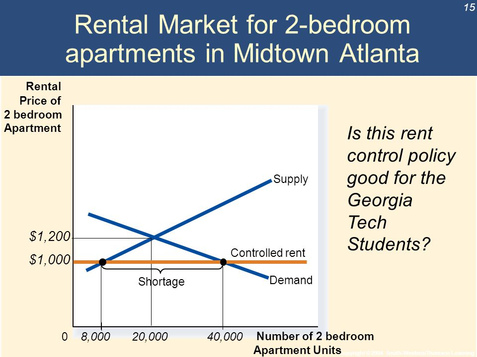 Copyright © 2004 South-Western/Thomson Learning 15 Rental Market for 2-bedroom apartments in Midtown Atlanta 0 Rental Price of 2 bedroom Apartment Num