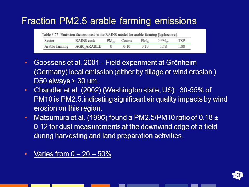 Fraction PM2.5 arable farming emissions Goossens et al.