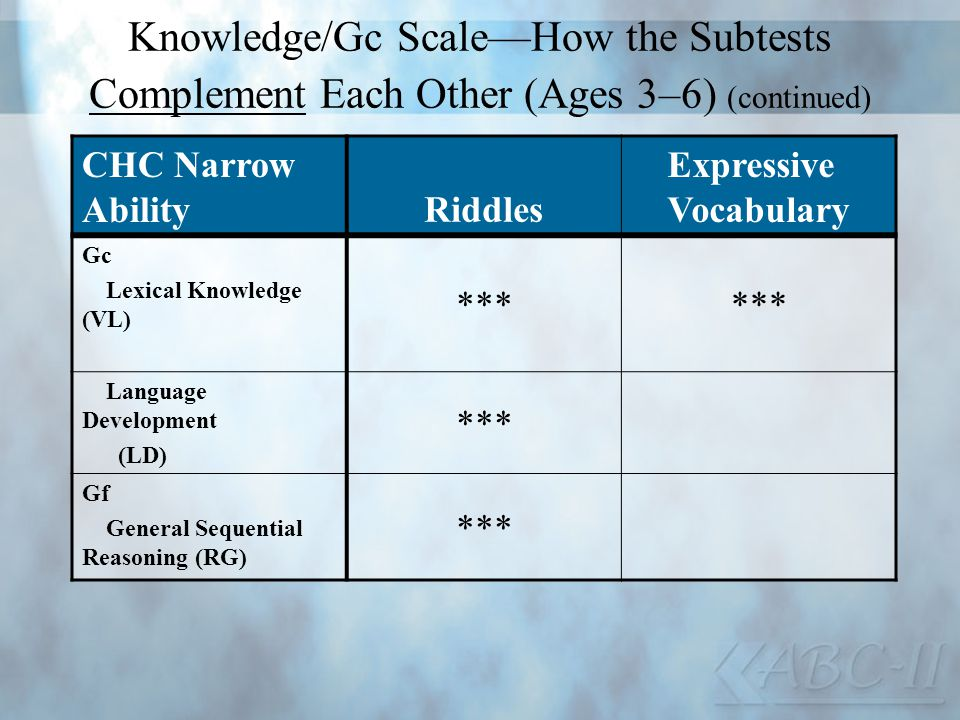 Knowledge/Gc ScaleHow the Subtests Complement Each Other (Ages 3–6) (continued) CHC Narrow AbilityRiddles Expressive Vocabulary Gc Lexical Knowledge (