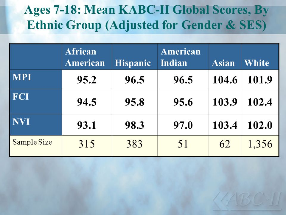 Ages 7-18: Mean KABC-II Global Scores, By Ethnic Group (Adjusted for Gender & SES) African American Hispanic American IndianAsianWhite MPI 95.296.5 10