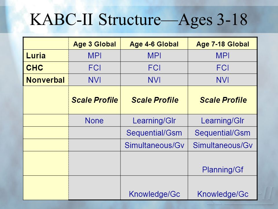 KABC-II StructureAges 3-18 Age 3 GlobalAge 4-6 GlobalAge 7-18 Global Luria MPI CHC FCI Nonverbal NVI Scale Profile NoneLearning/Glr Sequential/Gsm Sim