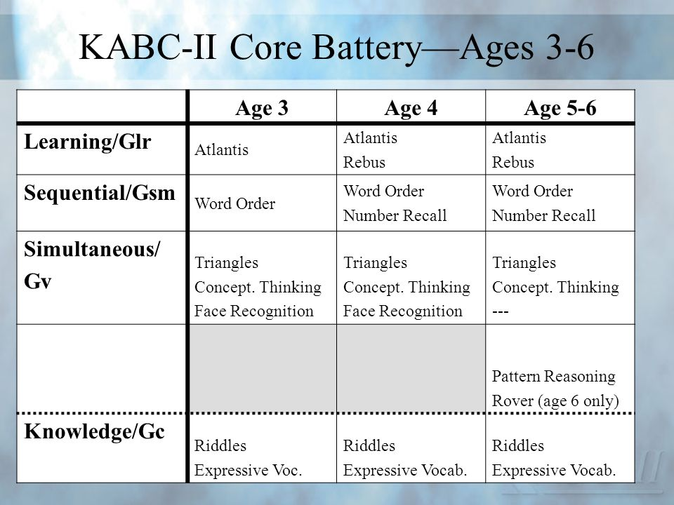 KABC-II Core BatteryAges 3-6 Age 3Age 4Age 5-6 Learning/Glr Atlantis Rebus Atlantis Rebus Sequential/Gsm Word Order Number Recall Word Order Number Re