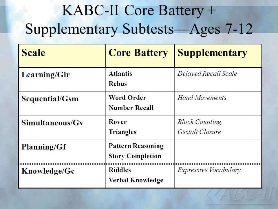 KABC-II Core Battery + Supplementary SubtestsAges 7-12 ScaleCore BatterySupplementary Learning/Glr Atlantis Rebus Delayed Recall Scale Sequential/Gsm