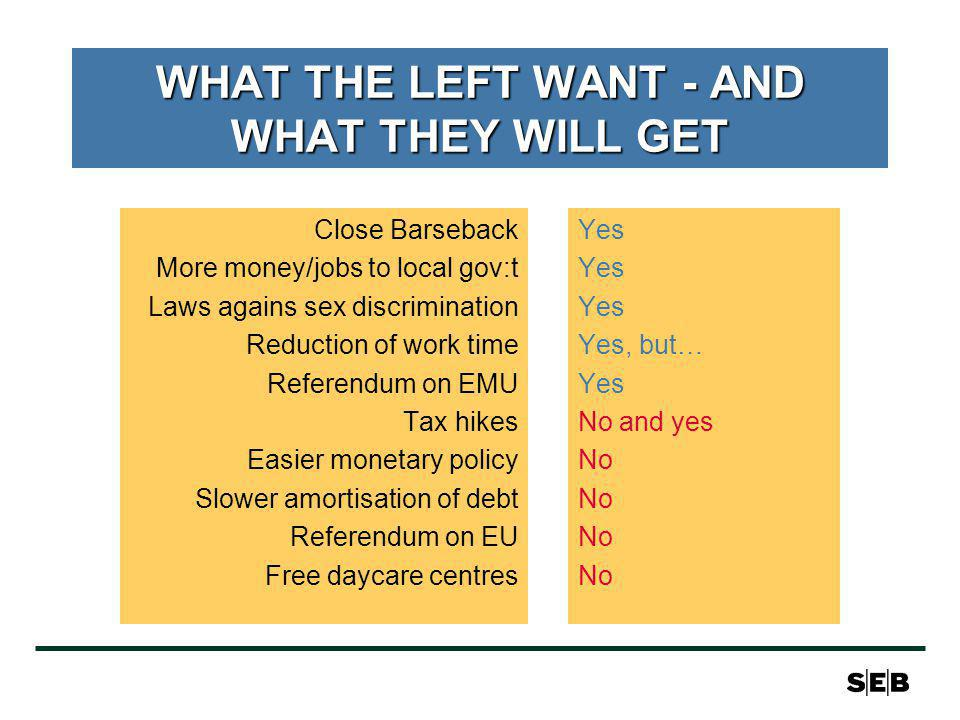WHAT THE LEFT WANT - AND WHAT THEY WILL GET Close Barseback More money/jobs to local gov:t Laws agains sex discrimination Reduction of work time Referendum on EMU Tax hikes Easier monetary policy Slower amortisation of debt Referendum on EU Free daycare centres Yes Yes, but… Yes No and yes No