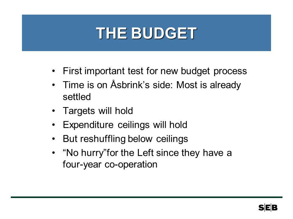 THE BUDGET First important test for new budget process Time is on Åsbrinks side: Most is already settled Targets will hold Expenditure ceilings will hold But reshuffling below ceilings No hurryfor the Left since they have a four-year co-operation