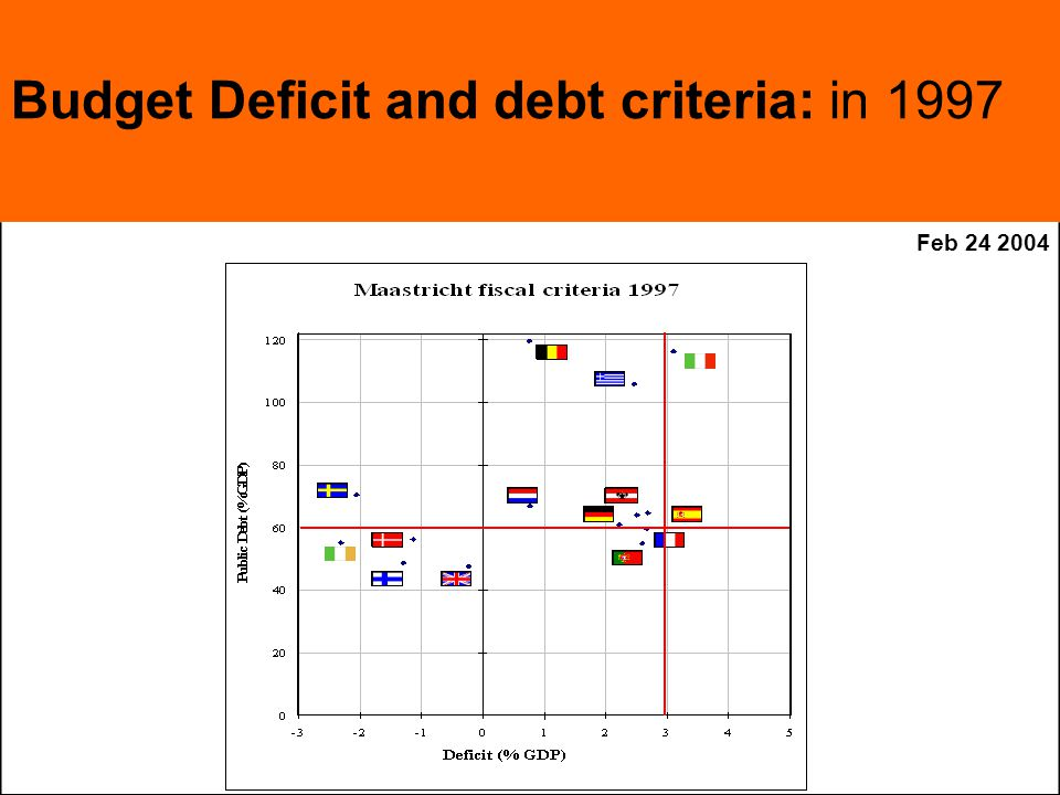 Feb Budget Deficit and debt criteria: in 1997