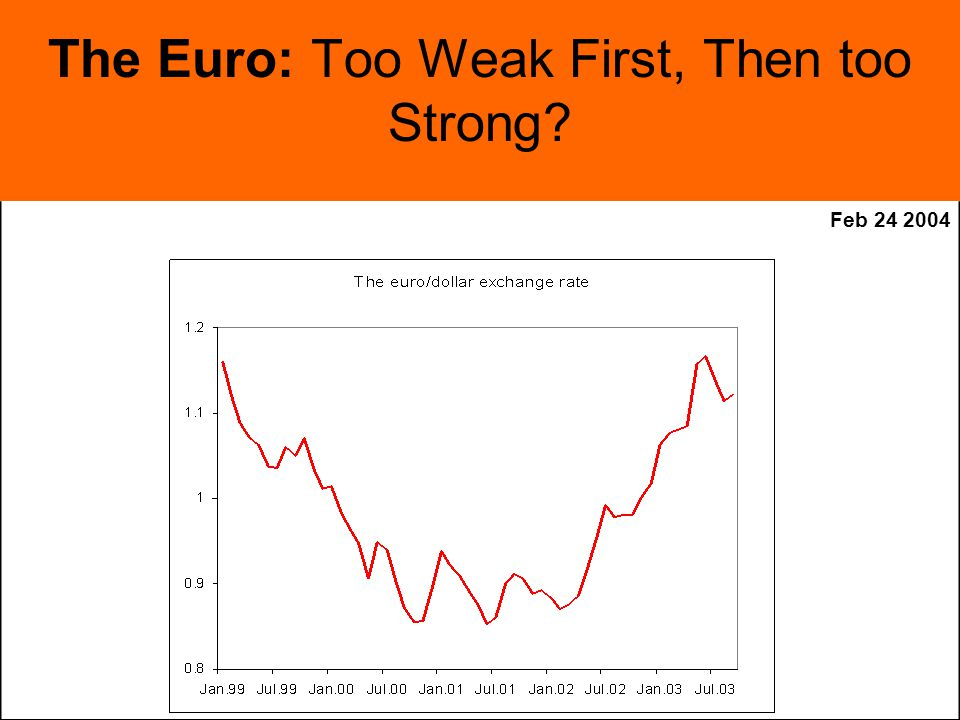Feb The Euro: Too Weak First, Then too Strong