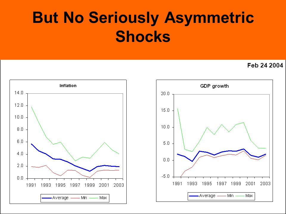 Feb But No Seriously Asymmetric Shocks