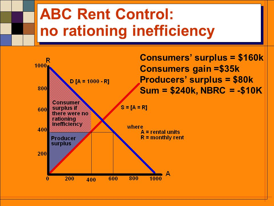 ABC Rent Control: The first order consequences Producers surplus = $80k Landlords lose $45k