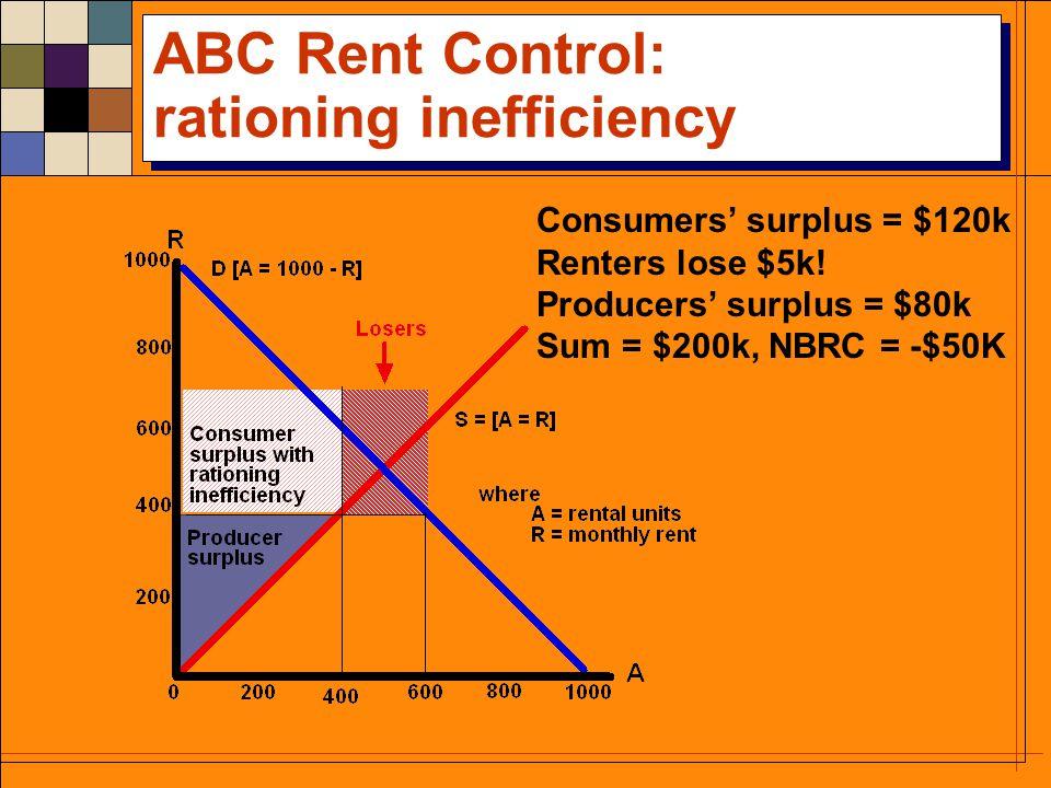 ABC Rent Control: no rationing inefficiency Consumers surplus = $160k Consumers gain =$35k Producers surplus = $80k Sum = $240k, NBRC = -$10K