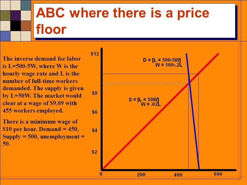 ABC Rent Control: rationing inefficiency Consumers surplus = $120k Renters lose $5k.