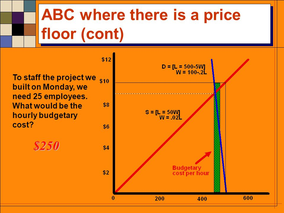 ABC where there is a price floor The inverse demand for labor is L=500-5W, where W is the hourly wage rate and L is the number of full-time workers demanded.