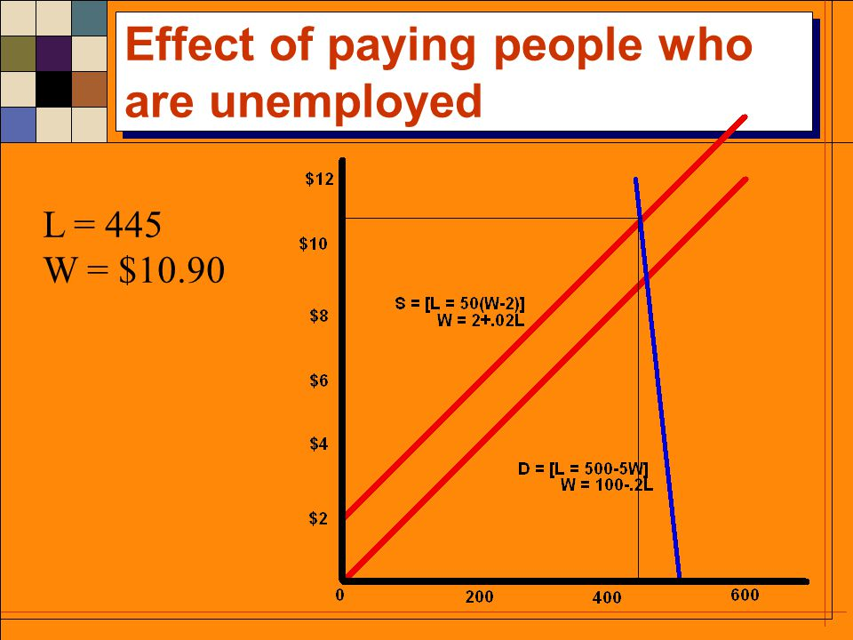 Effect of paying people who are unemployed L = 445 W = $10.90