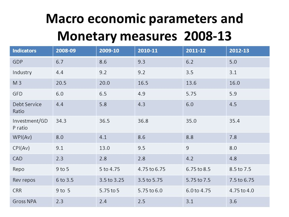 Macro economic parameters and Monetary measures 2008-13 Indicators2008-092009-102010-112011-122012-13 GDP6.78.69.36.25.0 Industry4.49.2 3.53.1 M 320.520.016.513.616.0 GFD6.06.54.95.755.9 Debt Service Ratio 4.45.84.36.04.5 Investment/GD P ratio 34.336.536.835.035.4 WPI(Av)8.04.18.68.87.8 CPI(Av)9.113.09.598.0 CAD2.32.8 4.24.8 Repo9 to 55 to 4.754.75 to 6.756.75 to 8.58.5 to 7.5 Rev repos6 to 3.53.5 to 3.253.5 to 5.755.75 to 7.57.5 to 6.75 CRR9 to 55.75 to 55.75 to 6.06.0 to 4.754.75 to 4.0 Gross NPA2.32.42.53.13.6