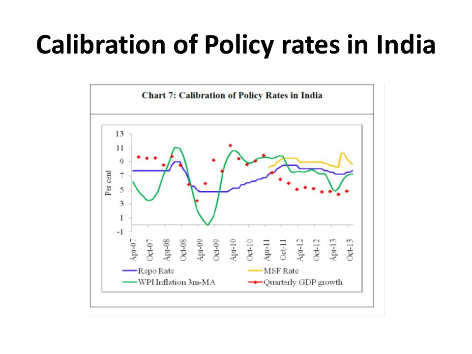 Calibration of Policy rates in India