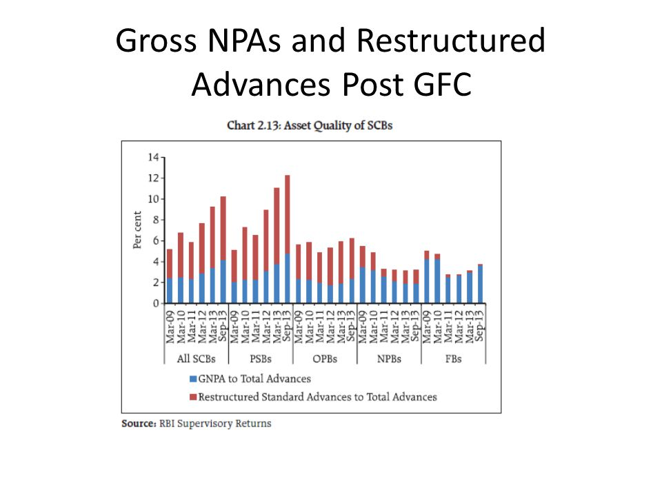 Gross NPAs and Restructured Advances Post GFC