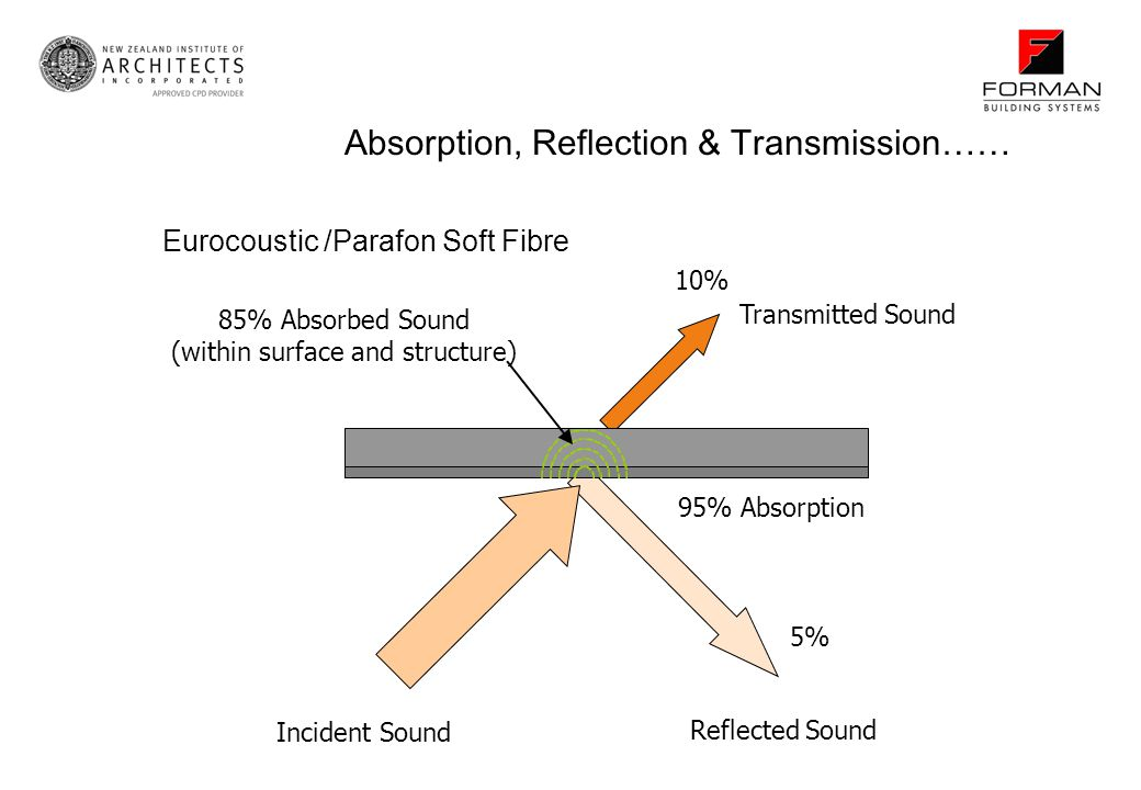 Absorption, Reflection & Transmission…… Reflected Sound 5% Transmitted Sound 10% 85% Absorbed Sound (within surface and structure) Incident Sound 95%