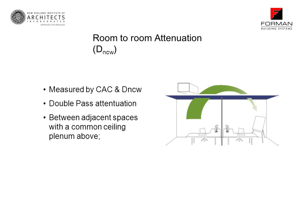 Room to room Attenuation (D ncw ) Measured by CAC & Dncw Double Pass attentuation Between adjacent spaces with a common ceiling plenum above;