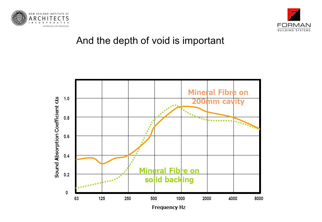 And the depth of void is important Mineral Fibre on 200mm cavity Mineral Fibre on solid backing 631252505001000200040008000 Frequency Hz 0 0.2 0.4 0.6 0.8 1.0 1.2 Sound Absorption Coefficient s