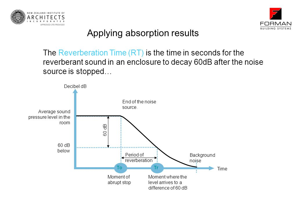 The Reverberation Time (RT) is the time in seconds for the reverberant sound in an enclosure to decay 60dB after the noise source is stopped… Applying absorption results Decibel dB Period of reverberation Moment of abrupt stop Moment where the level arrives to a difference of 60 dB Time Background noise End of the noise source.
