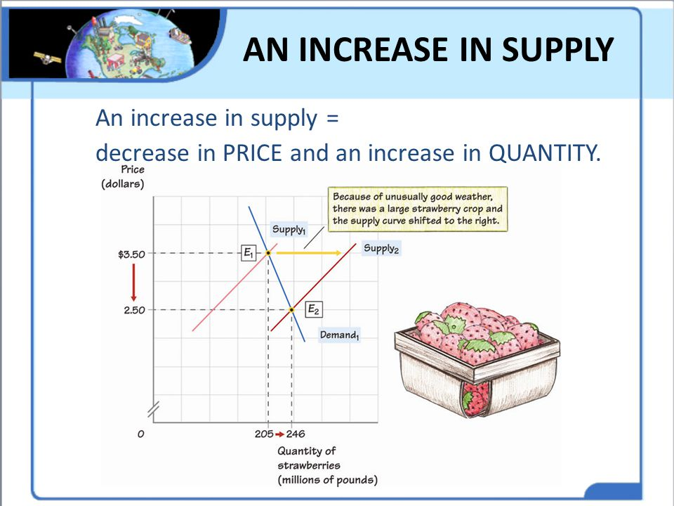 AN INCREASE IN SUPPLY An increase in supply = decrease in PRICE and an increase in QUANTITY.