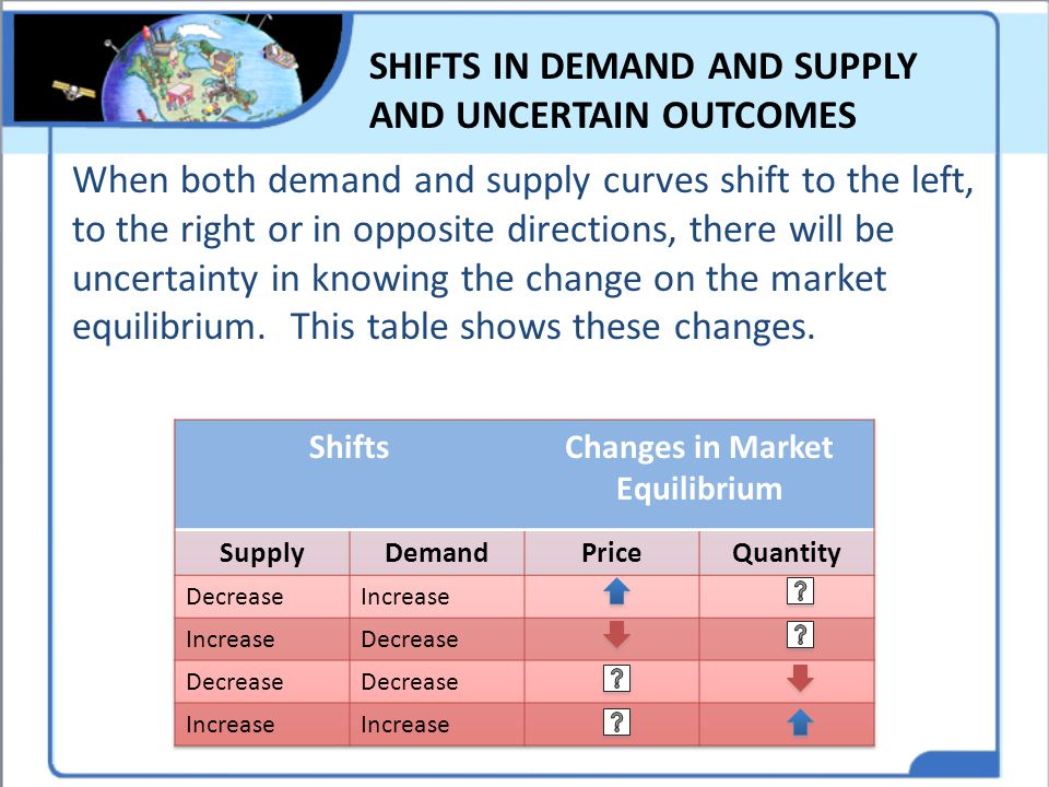 SHIFTS IN DEMAND AND SUPPLY AND UNCERTAIN OUTCOMES When both demand and supply curves shift to the left, to the right or in opposite directions, there