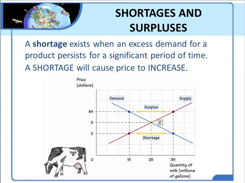 SHORTAGES AND SURPLUSES A shortage exists when an excess demand for a product persists for a significant period of time. A SHORTAGE will cause price t