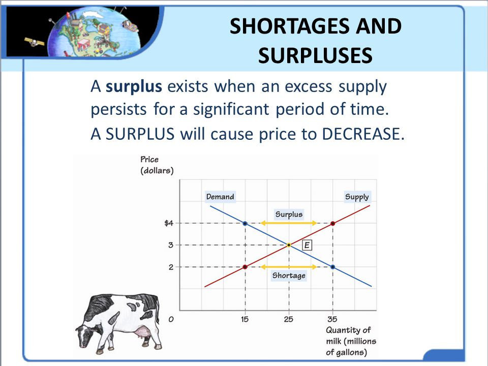SHORTAGES AND SURPLUSES A surplus exists when an excess supply persists for a significant period of time. A SURPLUS will cause price to DECREASE.