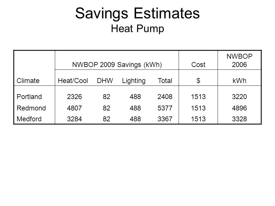 Savings Estimates Heat Pump Climate NWBOP 2009 Savings (kWh)Cost NWBOP 2006 Heat/CoolDHWLightingTotal$kWh Portland232682488240815133220 Redmond480782488537715134896 Medford328482488336715133328