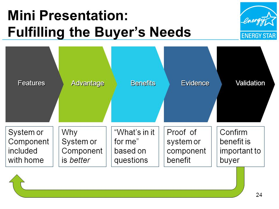 Mini Presentation: Fulfilling the Buyers Needs Validation Confirm benefit is important to buyer Evidence Proof of system or component benefit Whats in it for me based on questions Benefits Advantage Why System or Component is better Features System or Component included with home 24