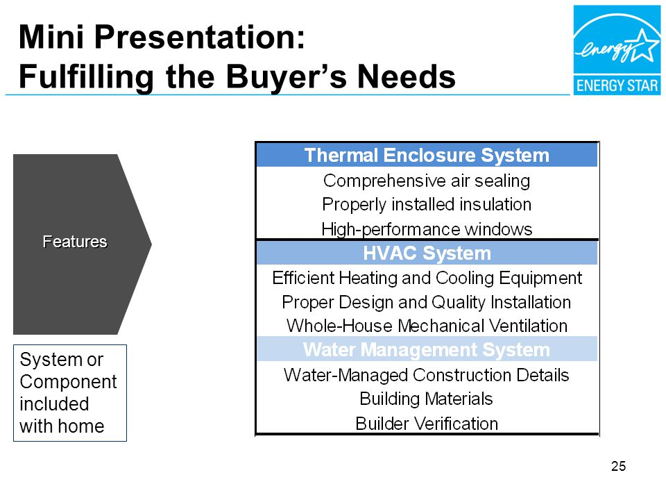 Mini Presentation: Fulfilling the Buyers Needs Features System or Component included with home 25