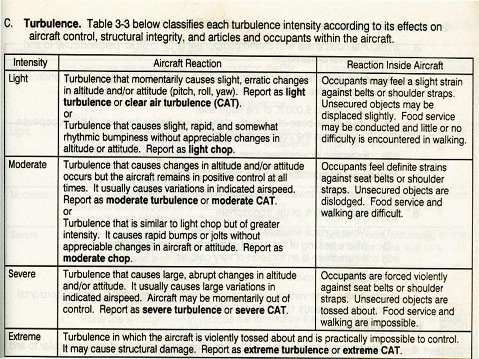 Turbulence in PIREPs Turbulence Frequency Turbulence Intensity