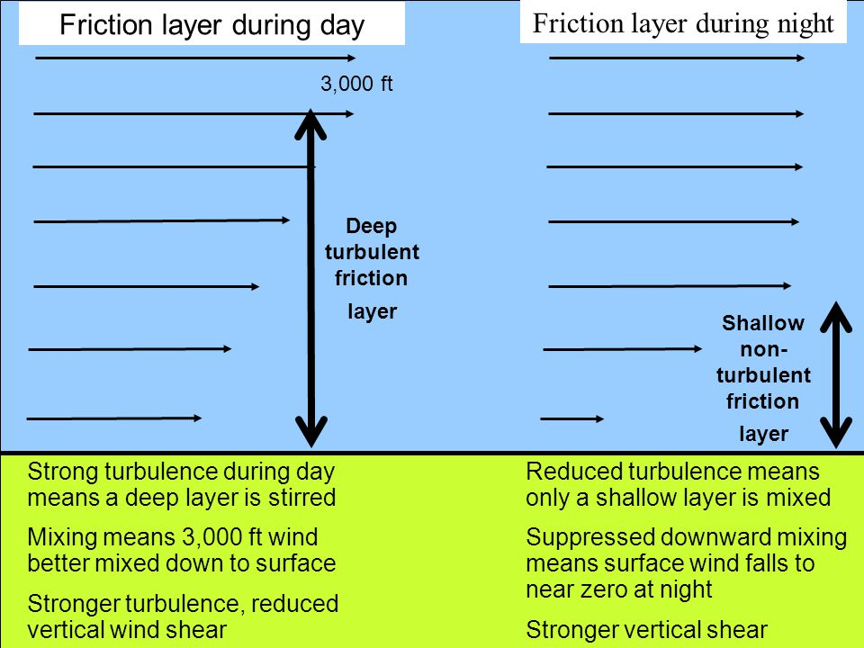 The nocturnal boundary layer Clear nights, moderate flow Shallow friction layer Greatly reduced turbulence Lack of mixing possibility of strong vertic