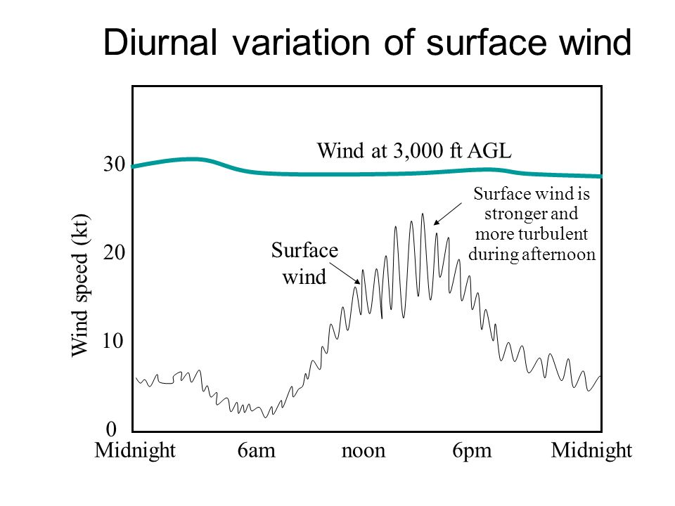 Strong turbulence during day means a deep layer is stirred Mixing means 3,000 ft wind better mixed down to surface Stronger turbulence, reduced vertic