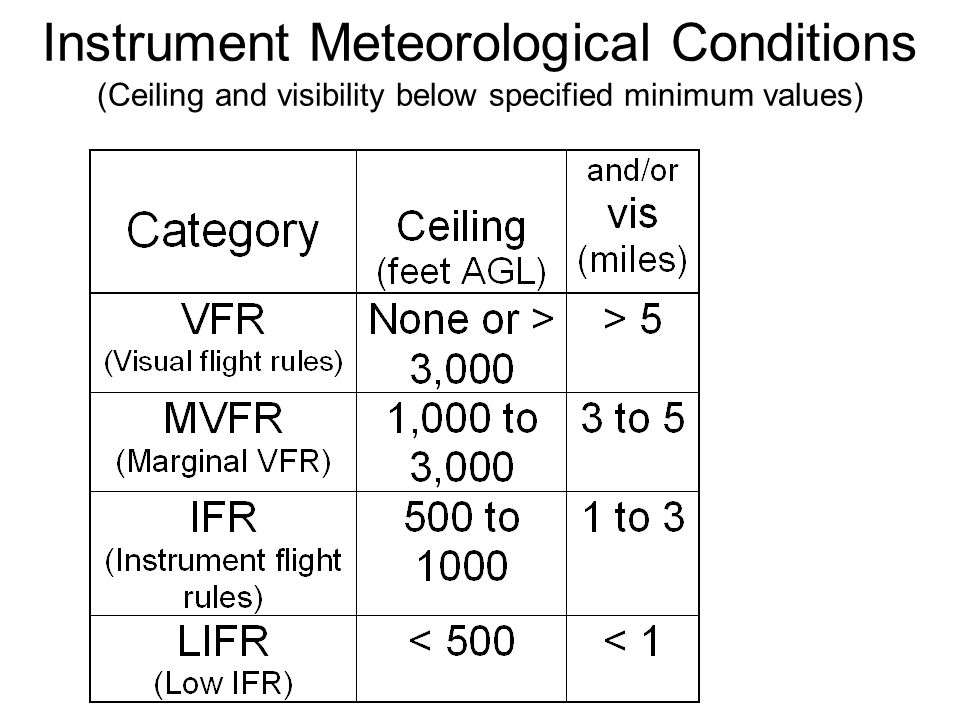 B. Instrument Meteorological Conditions