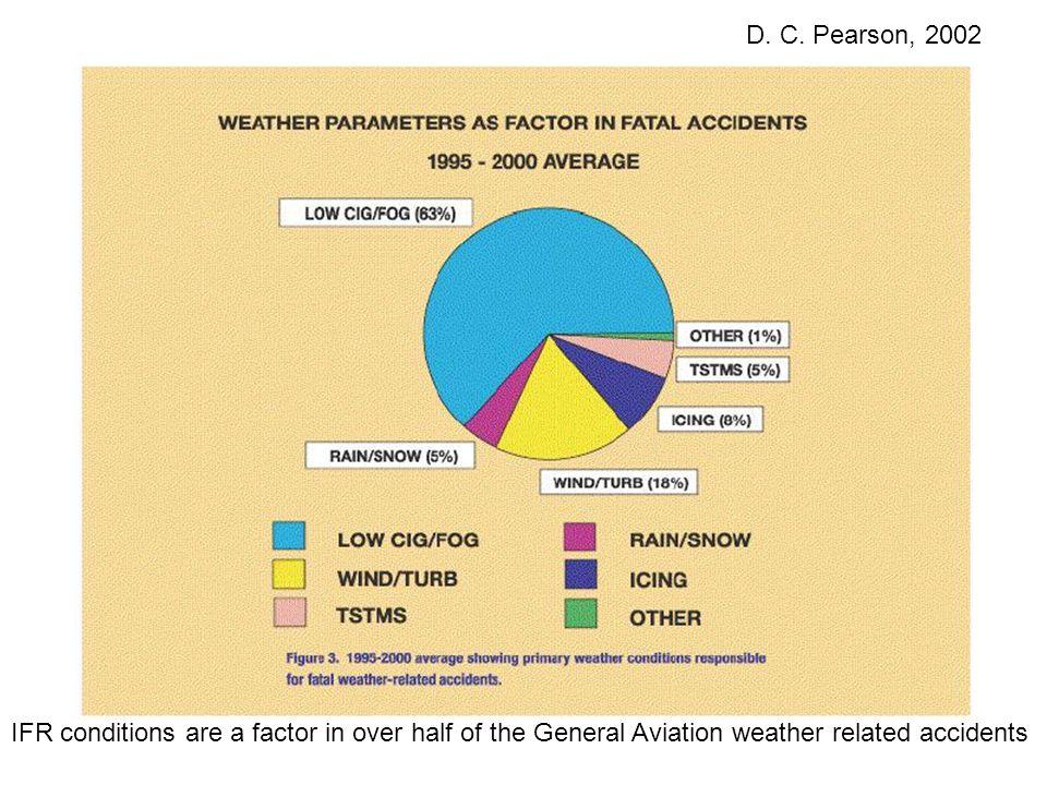 Cloud Ceiling IFR/MVFR/VFR VFR - Ceiling greater than 3,000 ft. MVFR – Ceiling 1,000 to 3,000 ft. IFR – Ceiling less than 1,000 ft. LIFR – Ceiling les
