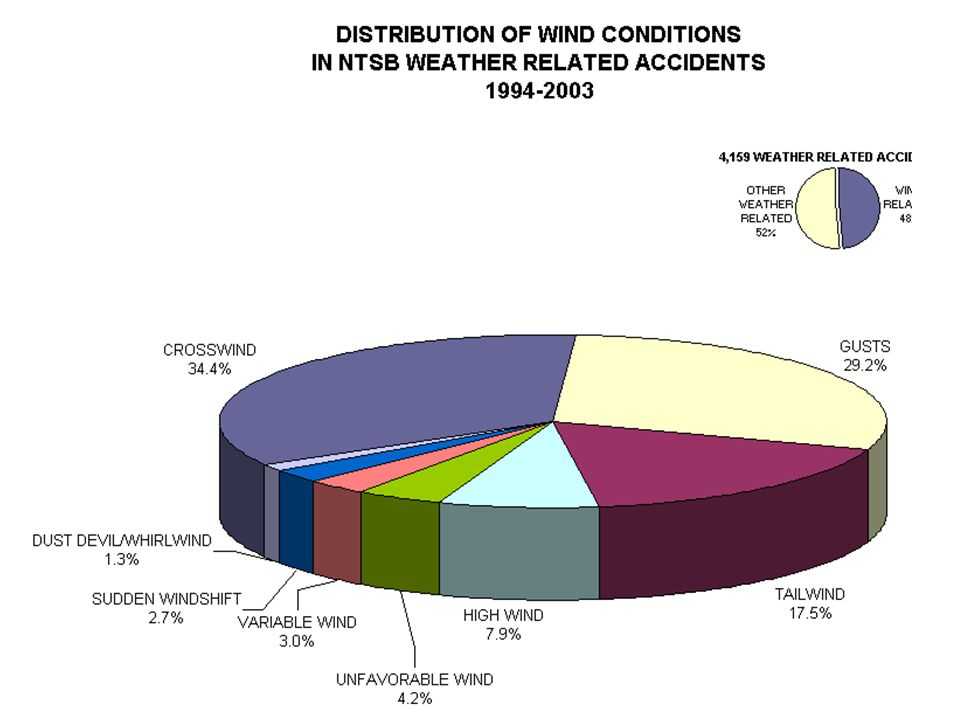 Instrument Meteorological Conditions (Ceiling and visibility below specified minimum values)