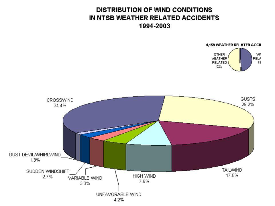 Rotor cloud Wind Rotor cloud cap cloud